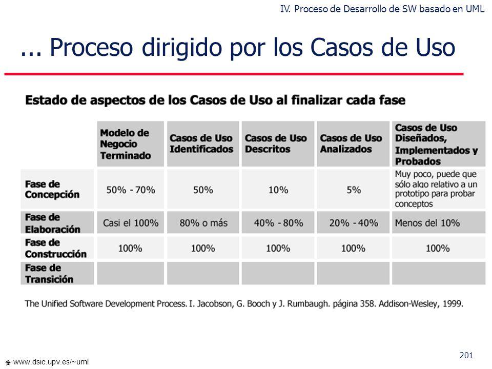 200 www.dsic.upv.es/~uml Caso de UsoRealización de AnálisisRealización de Diseño Caso de Prueba X «trace» Pruebas Funcionales Pruebas Unitarias... Pro