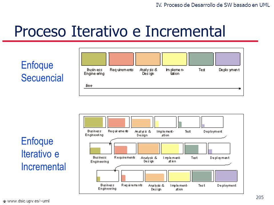 204 www.dsic.upv.es/~uml Cada iteración comprende: Planificar la iteración (estudio de riesgos) Análisis de los Casos de Uso y escenarios Diseño de op