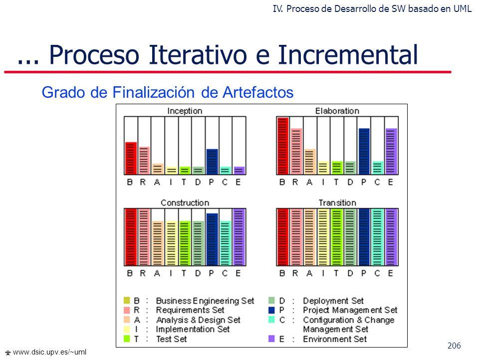 205 www.dsic.upv.es/~uml Proceso Iterativo e Incremental Enfoque Secuencial Enfoque Iterativo e Incremental IV. Proceso de Desarrollo de SW basado en