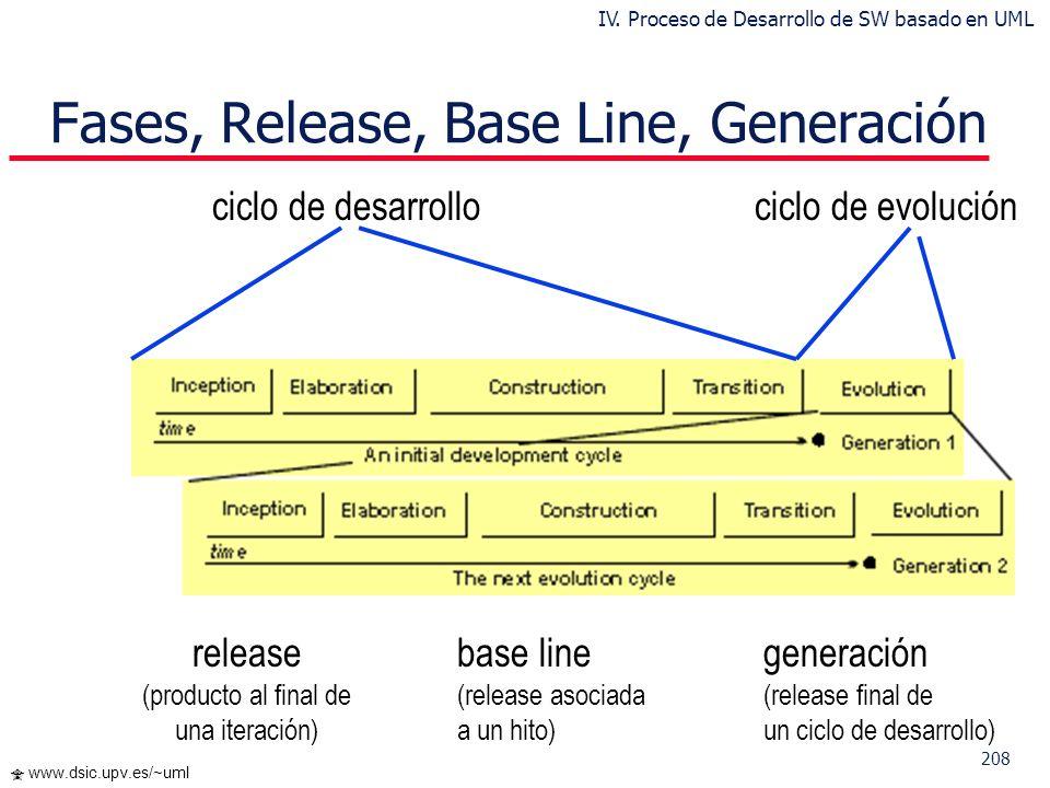 207 www.dsic.upv.es/~uml Proceso Centrado en la Arquitectura p Arquitectura de un sistema es la organización o estructura de sus partes más relevantes