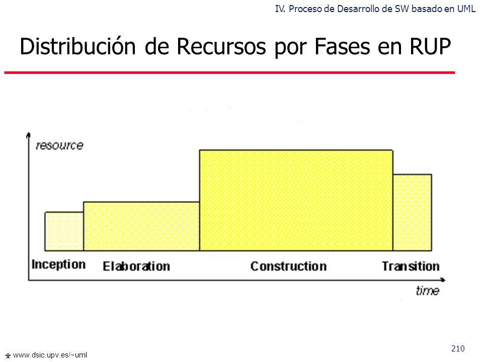 209 www.dsic.upv.es/~uml Esfuerzo y dedicación por Fases en RUP InicioElaboraciónConstrucciónTransición Esfuerzo5 %20 %65 %10% Tiempo Dedicado 10 %30