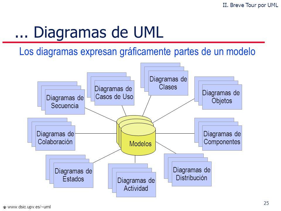 24 www.dsic.upv.es/~uml Diagramas de UML 1.5 Diagrama de Casos de Uso Diagrama de Clases Diagrama de Objetos Diagramas de Comportamiento Diagrama de E