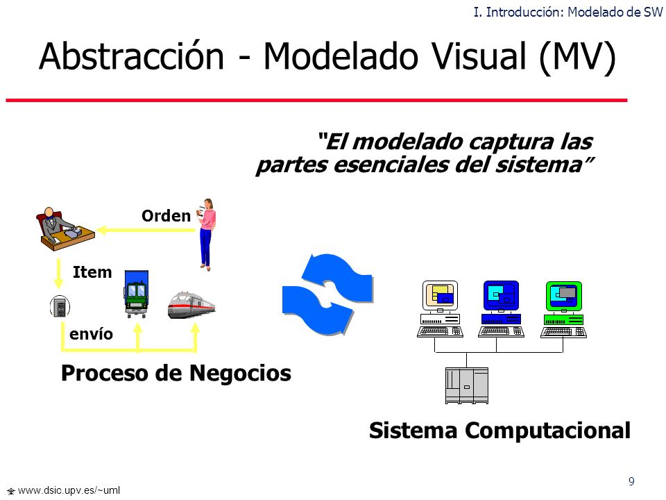 9 www.dsic.upv.es/~uml Sistema Computacional Proceso de Negocios Orden Item envío El modelado captura las partes esenciales del sistema Abstracción - Modelado Visual (MV) I.