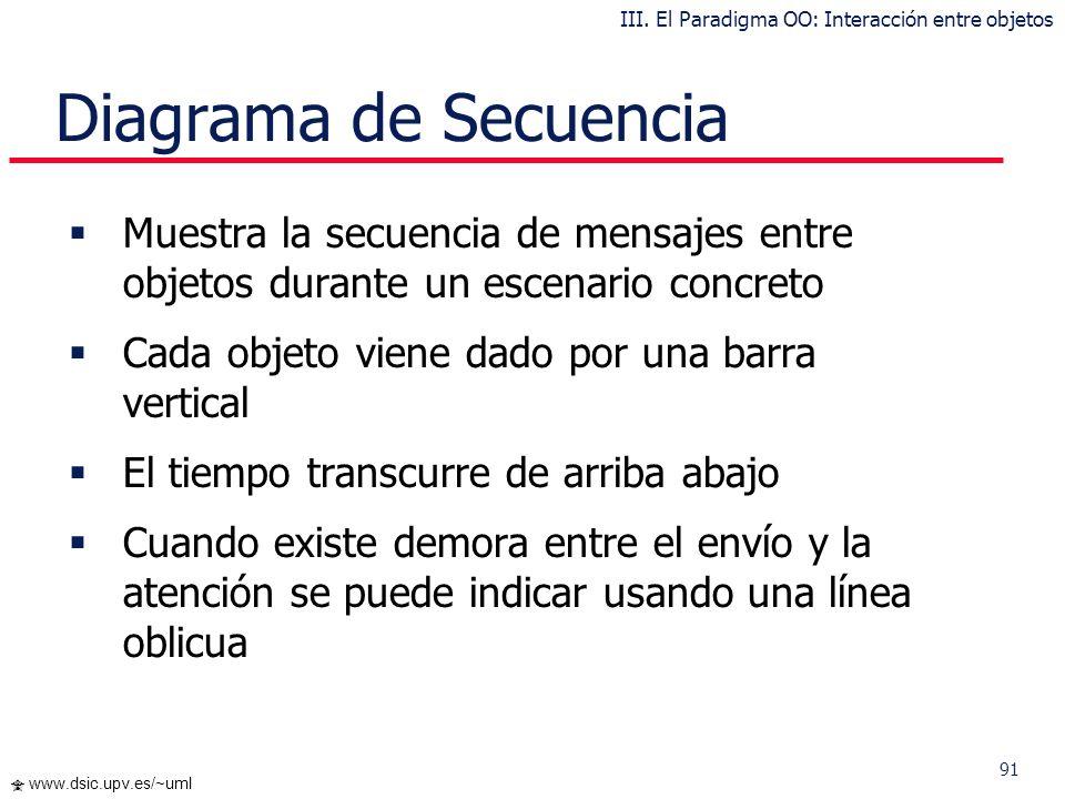 90 www.dsic.upv.es/~uml Diagramas de interacción El Diagrama de Secuencia es más adecuados para observar la perspectiva cronológica de las interaccion