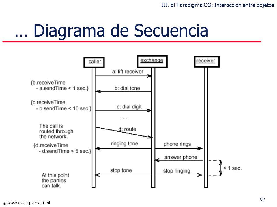 91 www.dsic.upv.es/~uml Diagrama de Secuencia Muestra la secuencia de mensajes entre objetos durante un escenario concreto Cada objeto viene dado por