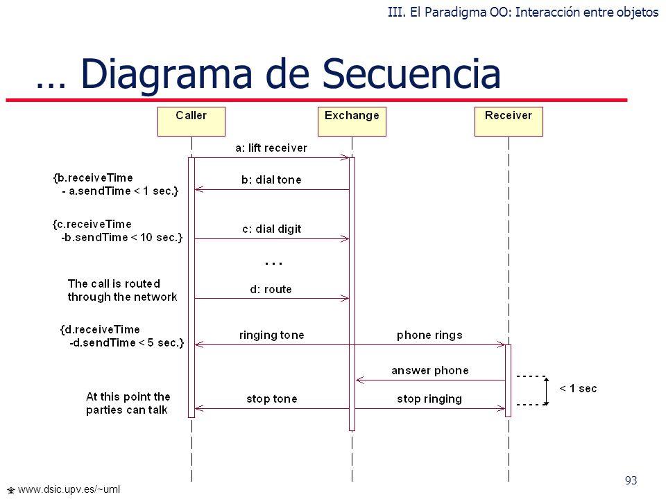 92 www.dsic.upv.es/~uml … Diagrama de Secuencia III. El Paradigma OO: Interacción entre objetos