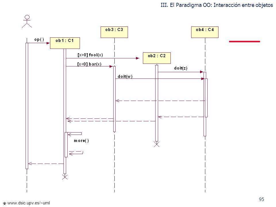 94 www.dsic.upv.es/~uml Diagrama de Secuencia mostrando foco de control, condiciones, recursividad creación y destrucción de objetos III. El Paradigma