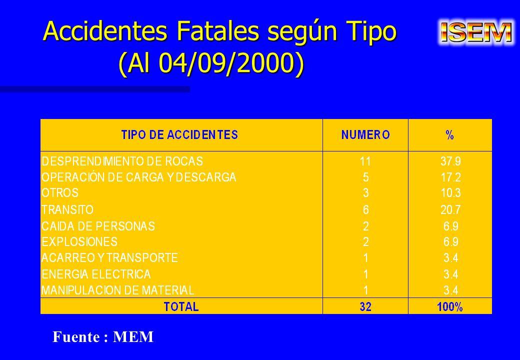 Accidentes Fatales según Tipo (Al 04/09/2000) Accidentes Fatales según Tipo (Al 04/09/2000) Fuente : MEM
