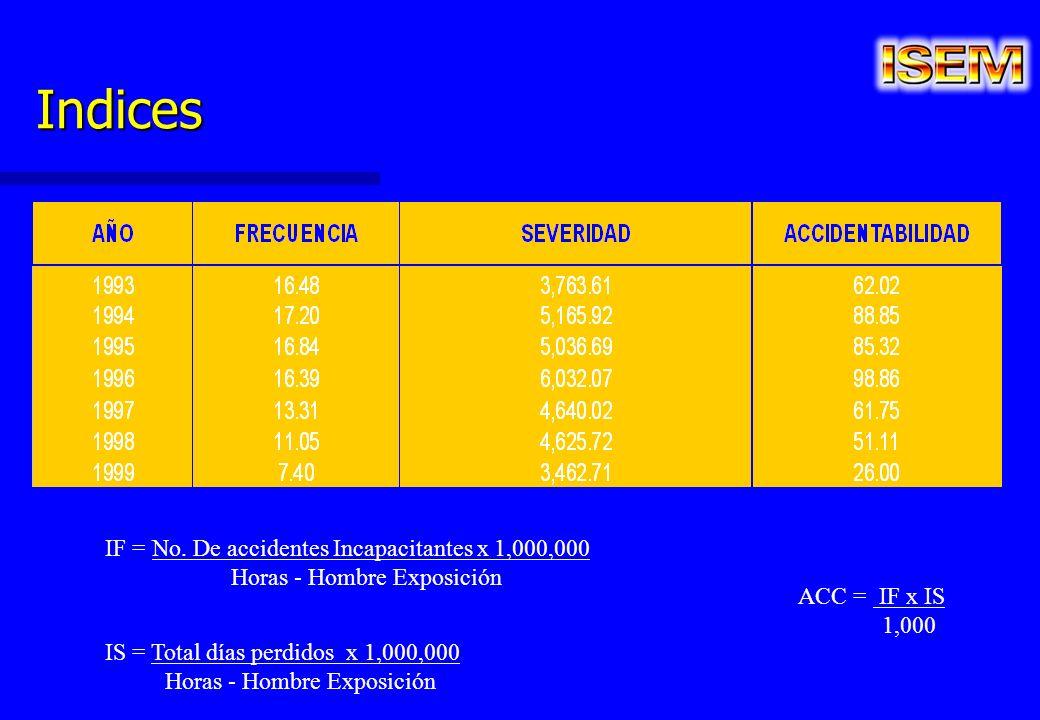 Indices IF = No. De accidentes Incapacitantes x 1,000,000 Horas - Hombre Exposición IS = Total días perdidos x 1,000,000 Horas - Hombre Exposición ACC