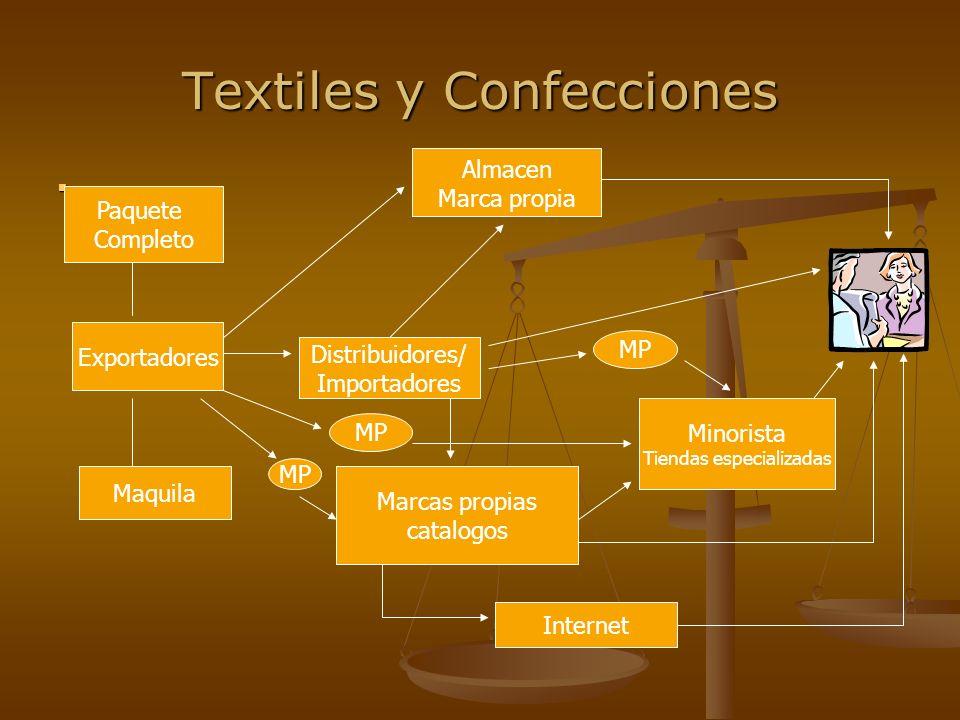 Textiles y Confecciones CONSOLIDACIÓN Y MERCHANDISING Una vez identificado el canal adecuado debe dirigirse al cliente para ofrecerle su producto.