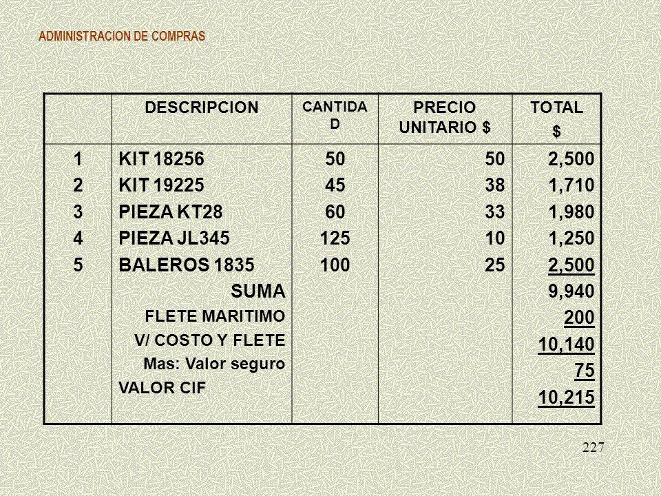 ADMINISTRACION DE COMPRAS 227 DESCRIPCION CANTIDA D PRECIO UNITARIO $ TOTAL $ 1234512345 KIT 18256 KIT 19225 PIEZA KT28 PIEZA JL345 BALEROS 1835 SUMA