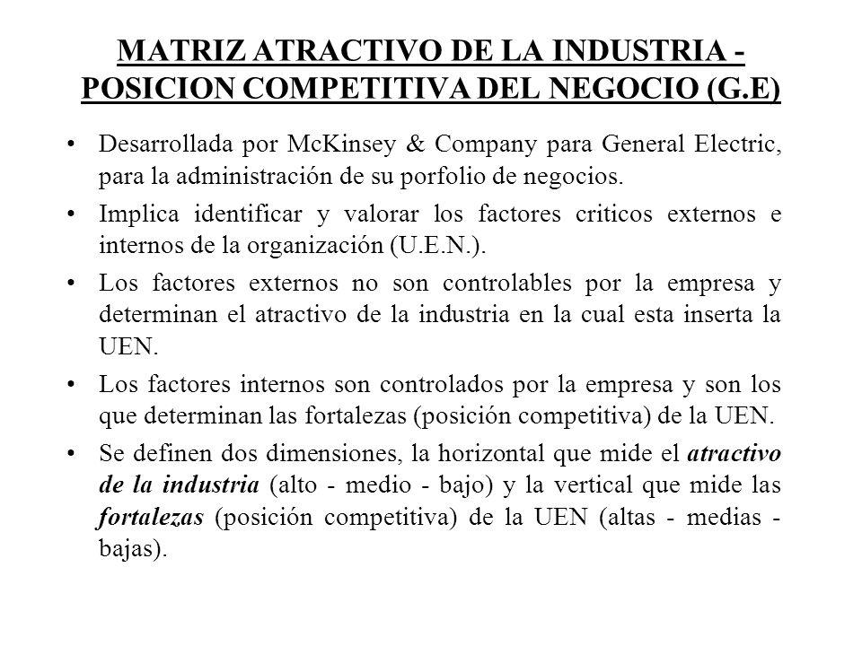 MATRIZ ATRACTIVO DE LA INDUSTRIA - POSICION COMPETITIVA DEL NEGOCIO (G.E) Desarrollada por McKinsey & Company para General Electric, para la administr