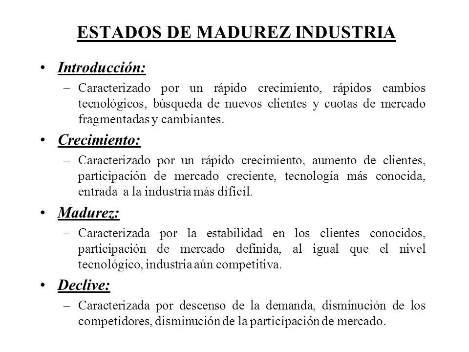 ESTADOS DE MADUREZ INDUSTRIA Introducción: –Caracterizado por un rápido crecimiento, rápidos cambios tecnológicos, búsqueda de nuevos clientes y cuota