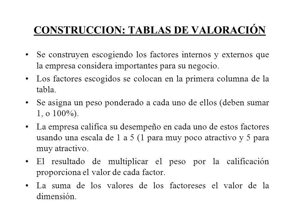 CONSTRUCCION: TABLAS DE VALORACIÓN Se construyen escogiendo los factores internos y externos que la empresa considera importantes para su negocio. Los