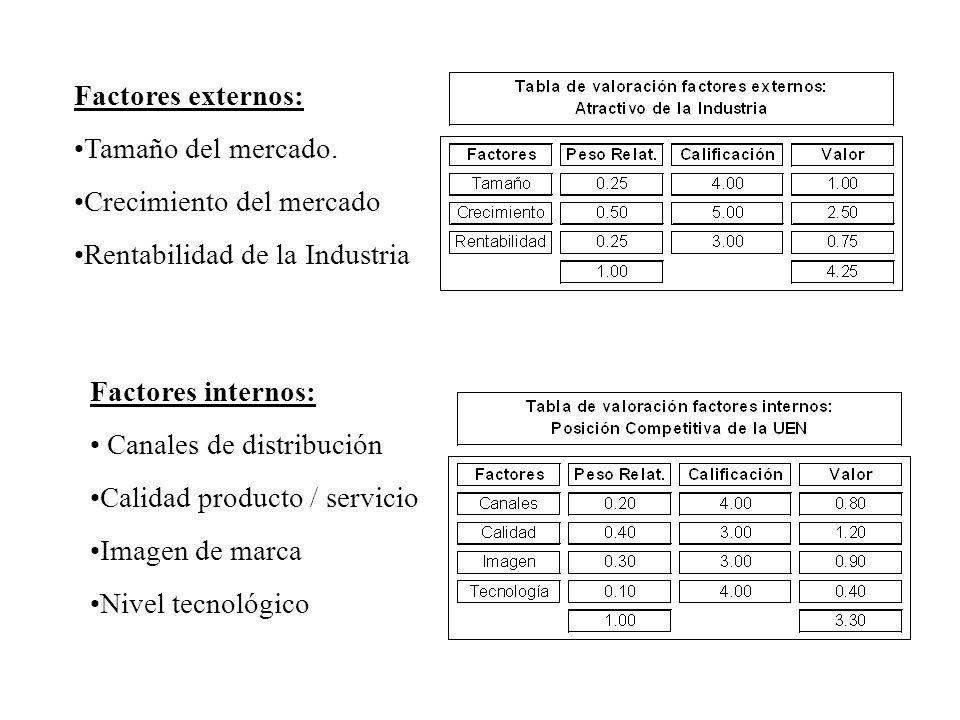 Factores externos: Tamaño del mercado. Crecimiento del mercado Rentabilidad de la Industria Factores internos: Canales de distribución Calidad product