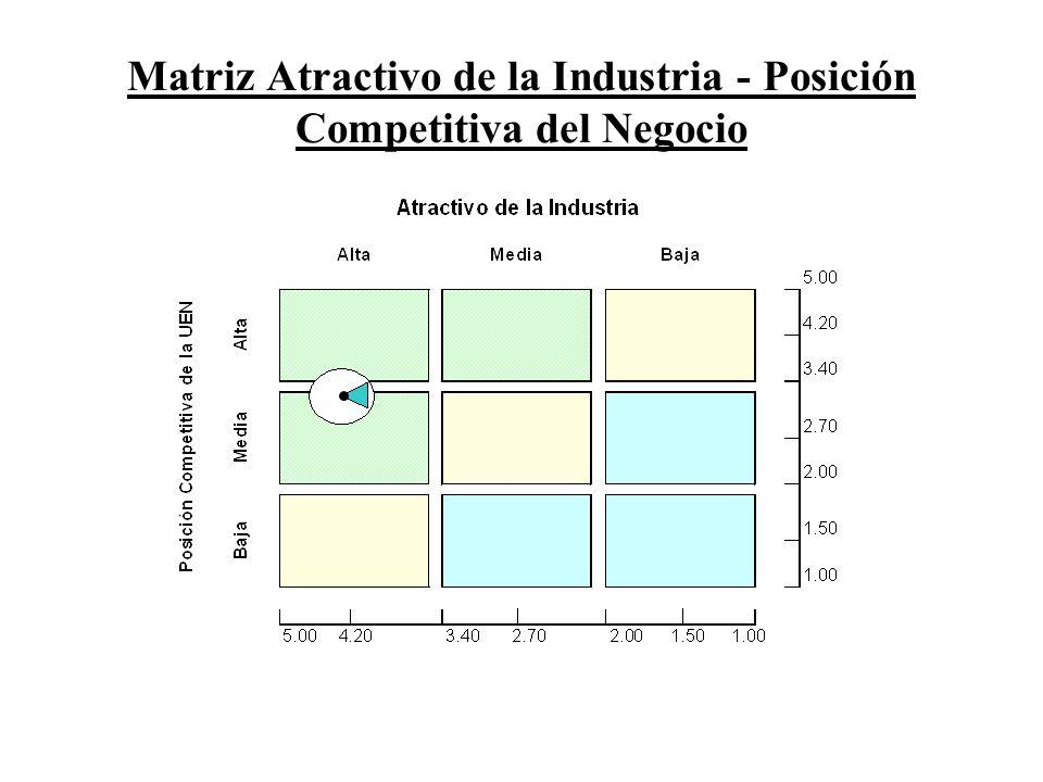 Matriz Atractivo de la Industria - Posición Competitiva del Negocio