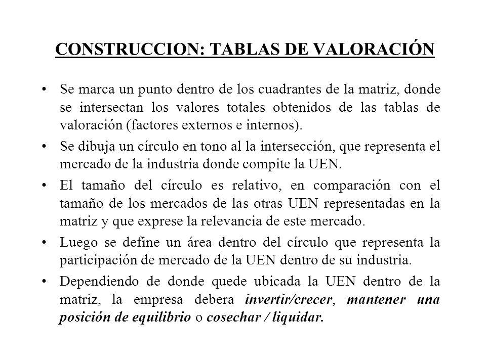 CONSTRUCCION: TABLAS DE VALORACIÓN Se marca un punto dentro de los cuadrantes de la matriz, donde se intersectan los valores totales obtenidos de las