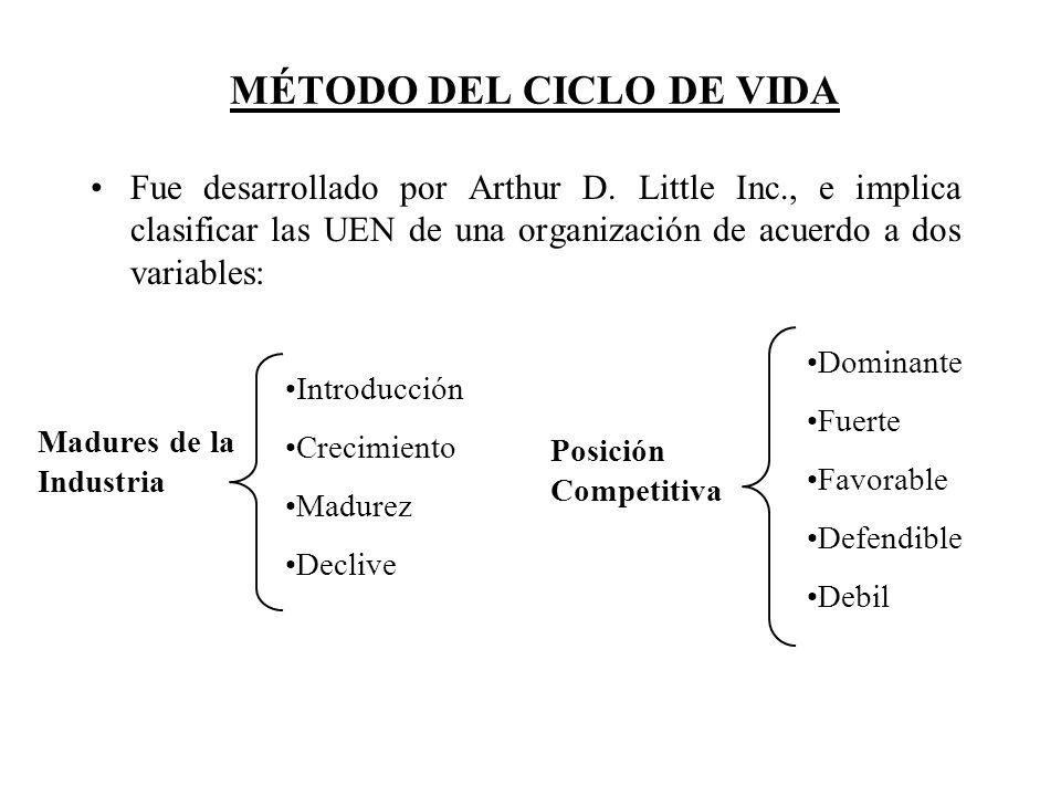 MÉTODO DEL CICLO DE VIDA Fue desarrollado por Arthur D. Little Inc., e implica clasificar las UEN de una organización de acuerdo a dos variables: Intr