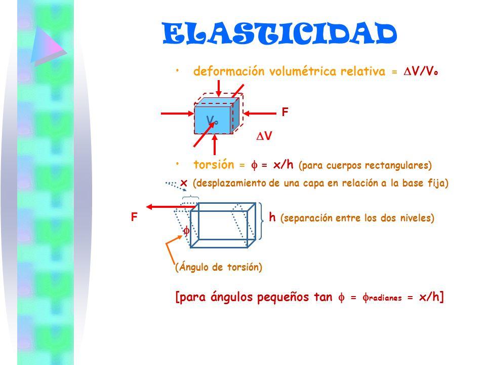 ELASTICIDAD deformación volumétrica relativa = V/V o F torsión = = x/h (para cuerpos rectangulares) x (desplazamiento de una capa en relación a la bas