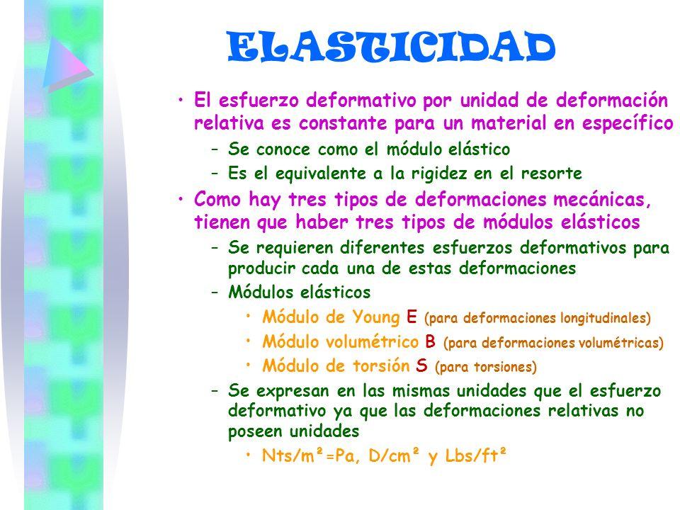 ELASTICIDAD El esfuerzo deformativo por unidad de deformación relativa es constante para un material en específico –S–Se conoce como el módulo elástic