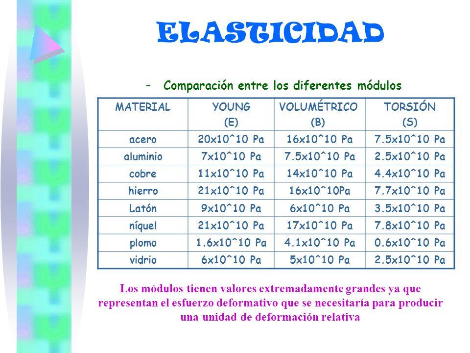 –C–Comparación entre los diferentes módulos MATERIALYOUNG (E) VOLUMÉTRICO (B) TORSIÓN (S) acero20x10^10 Pa16x10^10 Pa7.5x10^10 Pa aluminio7x10^10 Pa7.