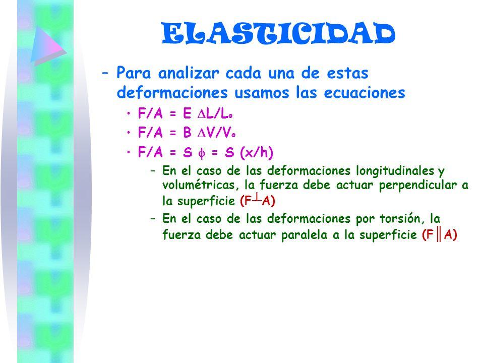 ELASTICIDAD –P–Para analizar cada una de estas deformaciones usamos las ecuaciones F/A = E L/L o F/A = B V/V o F/A = S = S (x/h) –E–En el caso de las