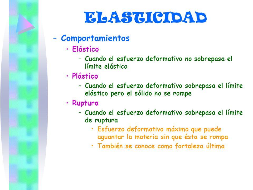 ELASTICIDAD –C–Comportamientos Elástico –C–Cuando el esfuerzo deformativo no sobrepasa el límite elástico Plástico –C–Cuando el esfuerzo deformativo s