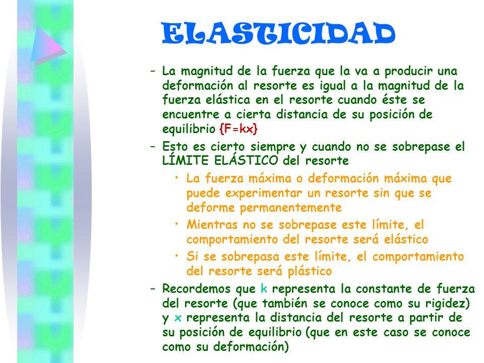 ELASTICIDAD –L–La magnitud de la fuerza que la va a producir una deformación al resorte es igual a la magnitud de la fuerza elástica en el resorte cua