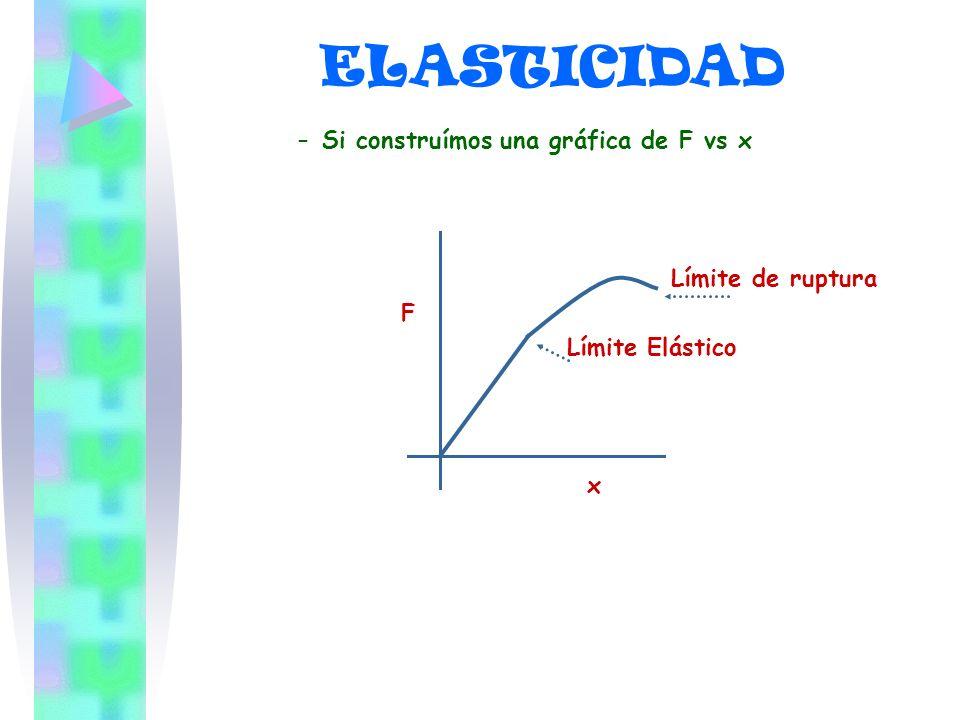–S–Si construímos una gráfica de F vs x Límite de ruptura F Límite Elástico x