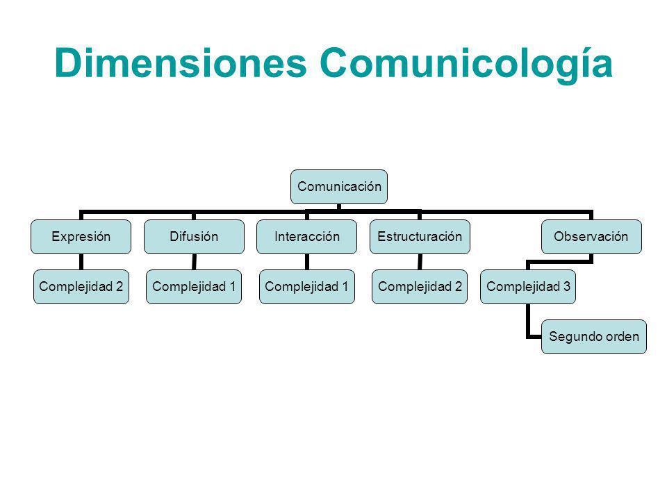 Dimensiones Comunicología Comunicación Expresión Complejidad 2 Difusión Complejidad 1 Interacción Complejidad 1 Estructuración Complejidad 2 Observaci