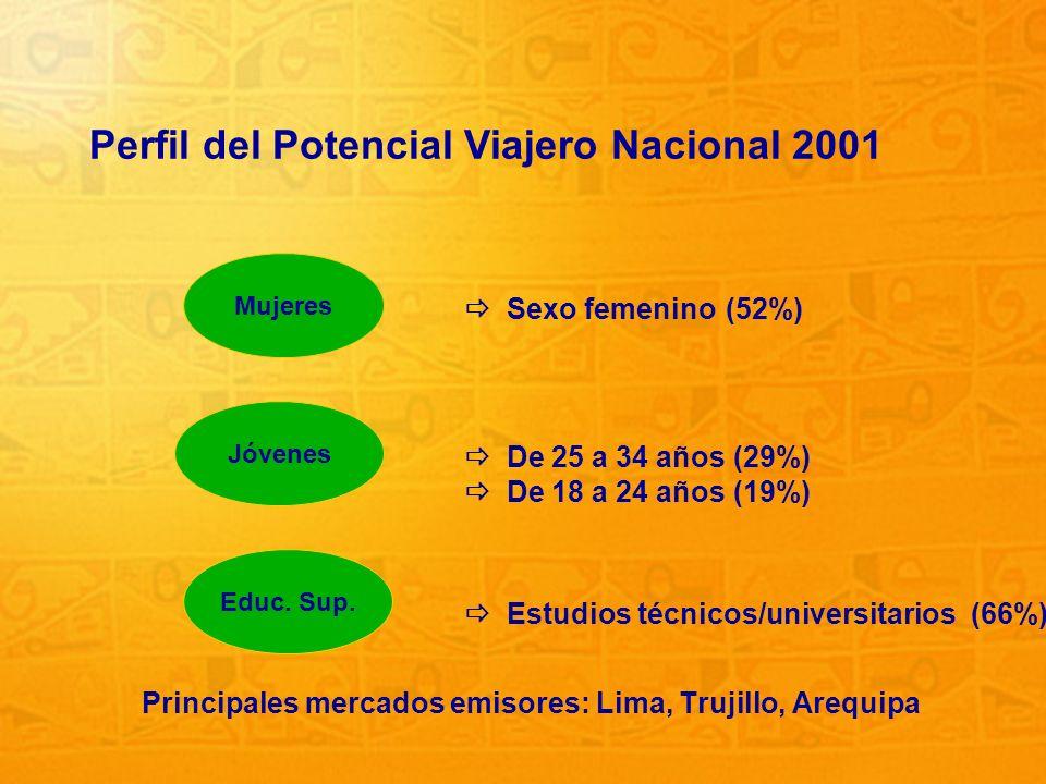 27 Perfil del Potencial Viajero Nacional 2001 Principales mercados emisores: Lima, Trujillo, Arequipa Mujeres Jóvenes Educ. Sup. Sexo femenino(52%) Es