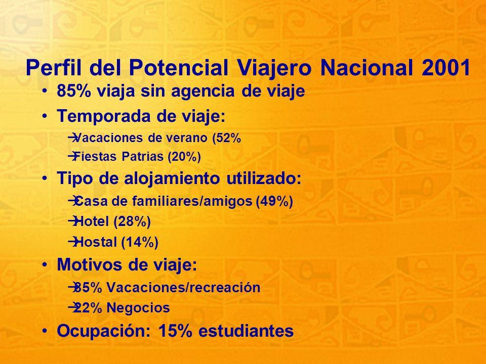 28 85% viaja sin agencia de viaje Temporada de viaje: Vacaciones de verano (52% Fiestas Patrias (20%) Tipo de alojamiento utilizado: Casa de familiare