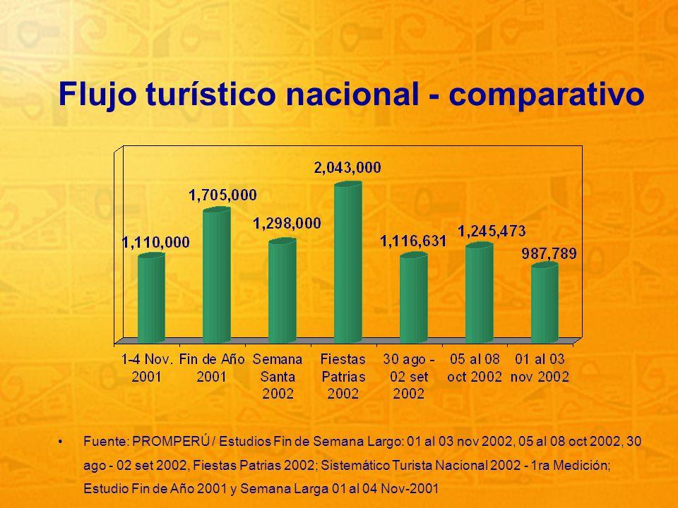 3 Flujo turístico nacional - comparativo Fuente: PROMPERÚ / Estudios Fin de Semana Largo: 01 al 03 nov 2002, 05 al 08 oct 2002, 30 ago - 02 set 2002,
