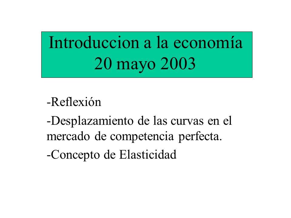 Introduccion a la economía 20 mayo 2003 -Reflexión -Desplazamiento de las curvas en el mercado de competencia perfecta. -Concepto de Elasticidad