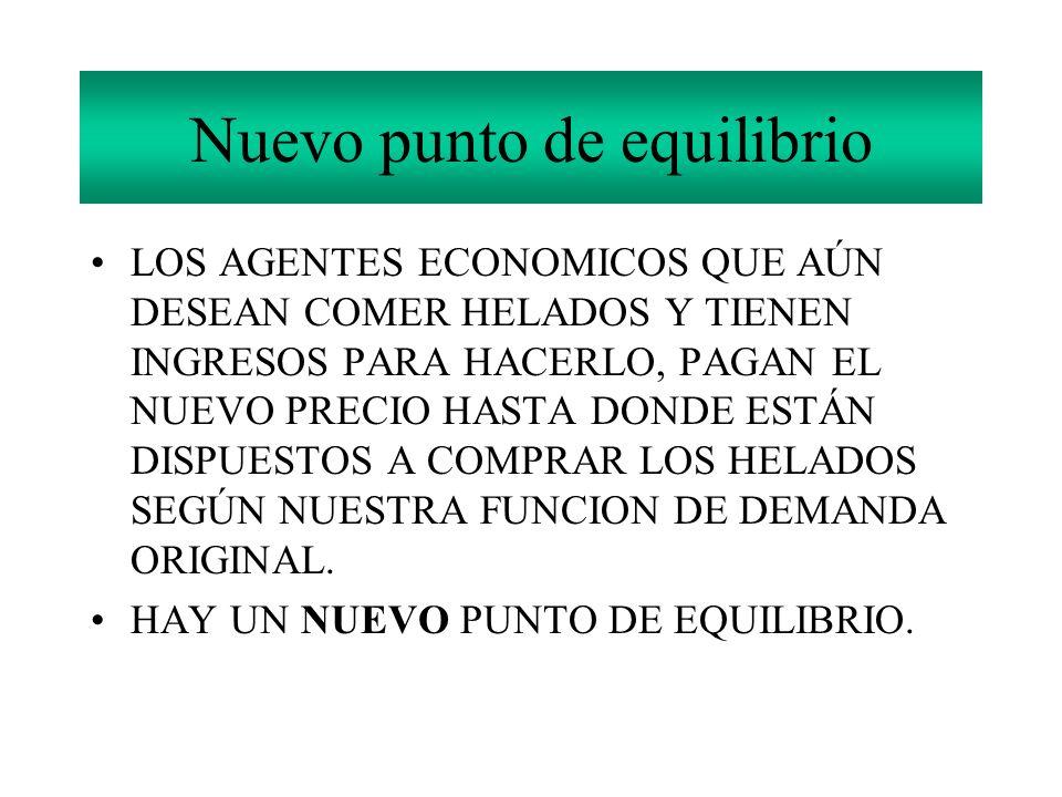 Nuevo punto de equilibrio LOS AGENTES ECONOMICOS QUE AÚN DESEAN COMER HELADOS Y TIENEN INGRESOS PARA HACERLO, PAGAN EL NUEVO PRECIO HASTA DONDE ESTÁN