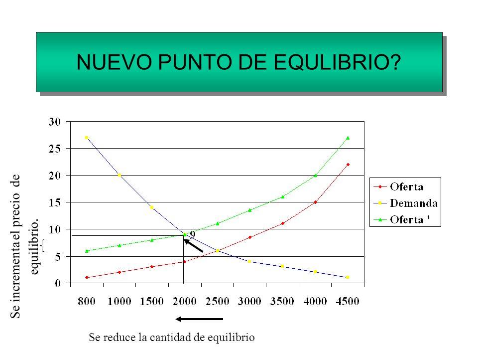 NUEVO PUNTO DE EQULIBRIO? Se incrementa el precio de equilibrio. Se reduce la cantidad de equilibrio