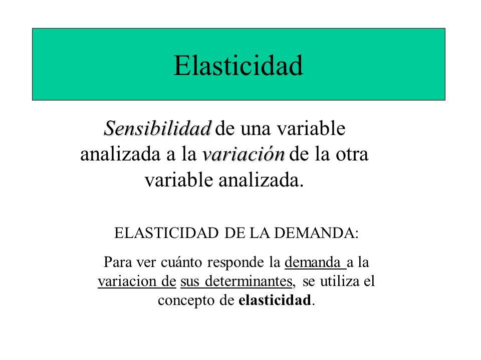 Elasticidad Sensibilidad variación Sensibilidad de una variable analizada a la variación de la otra variable analizada. ELASTICIDAD DE LA DEMANDA: Par