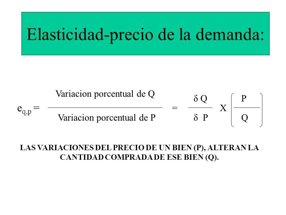 Elasticidad-precio de la demanda: e q,p = Variacion porcentual de Q Variacion porcentual de P LAS VARIACIONES DEL PRECIO DE UN BIEN (P), ALTERAN LA CA
