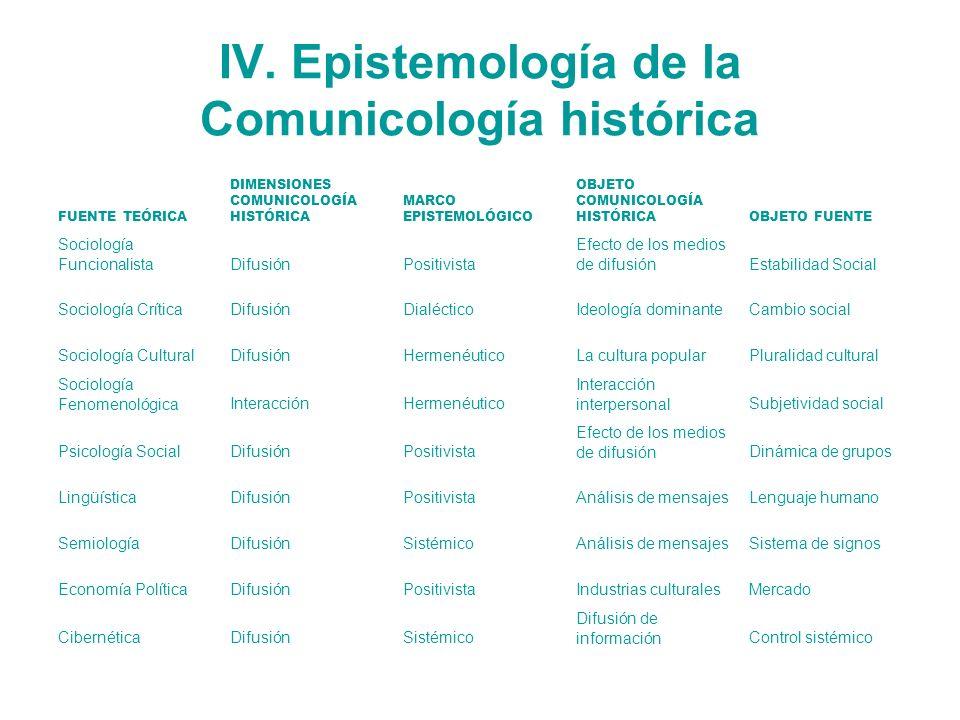 IV. Epistemología de la Comunicología histórica FUENTE TEÓRICA DIMENSIONES COMUNICOLOGÍA HISTÓRICA MARCO EPISTEMOLÓGICO OBJETO COMUNICOLOGÍA HISTÓRICA