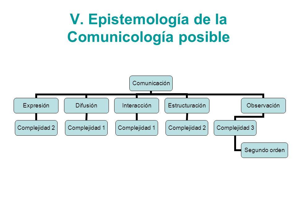 V. Epistemología de la Comunicología posible Comunicación Expresión Complejidad 2 Difusión Complejidad 1 Interacción Complejidad 1 Estructuración Comp