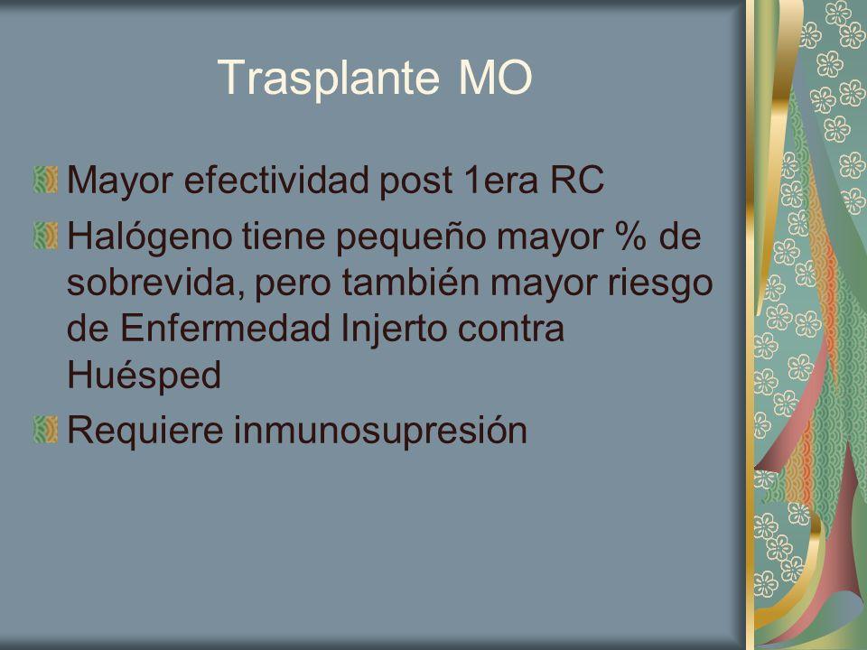 Trasplante MO Mayor efectividad post 1era RC Halógeno tiene pequeño mayor % de sobrevida, pero también mayor riesgo de Enfermedad Injerto contra Huésp