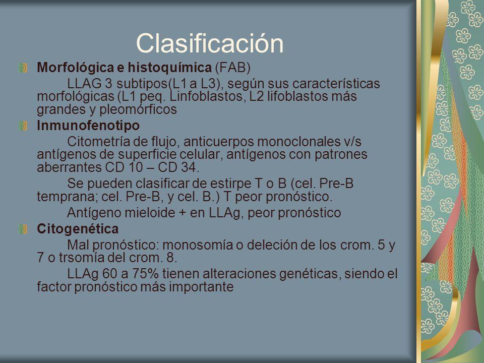 Citogenética T(9:22) o cromosoma Philadelphia, alteración de mal pronóstico 5% LLAg infantiles 25% de las LLAg en adultos Se asocia a menor % y menor duración de la remisión completa (RC) y mayor compromiso del SNC Otras: t(12:21), t(8:14), t(4:11), en cels.