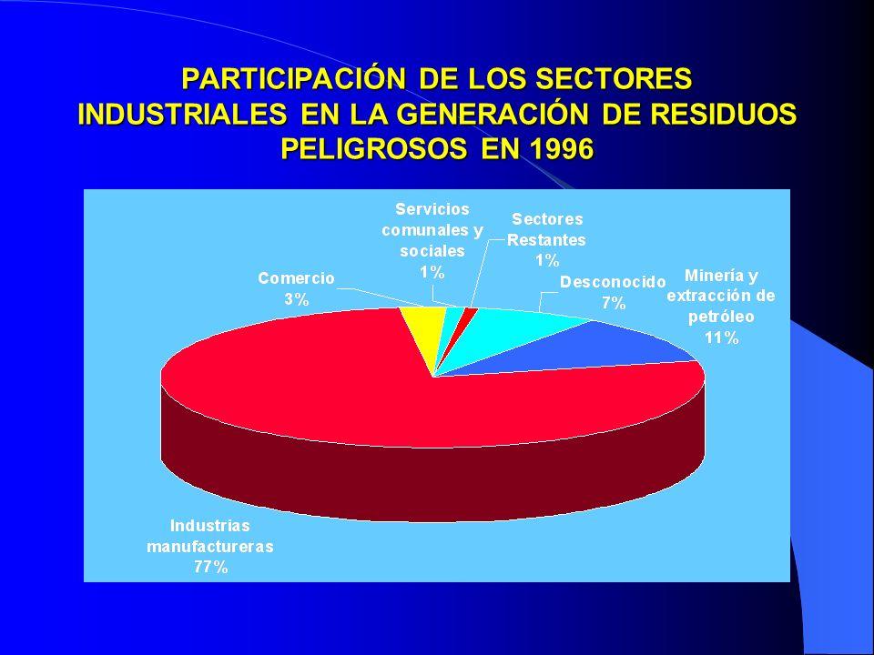 PARTICIPACIÓN DE LOS SECTORES INDUSTRIALES EN LA GENERACIÓN DE RESIDUOS PELIGROSOS EN 1996