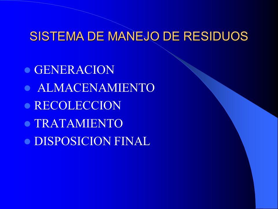 SISTEMA DE MANEJO DE RESIDUOS GENERACION ALMACENAMIENTO RECOLECCION TRATAMIENTO DISPOSICION FINAL