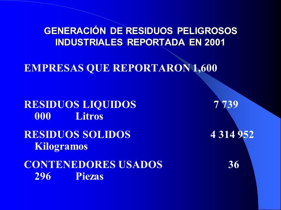GENERACIÓN DE RESIDUOS PELIGROSOS INDUSTRIALES REPORTADA EN 2001 EMPRESAS QUE REPORTARON1,600 RESIDUOS LIQUIDOS 7 739 000 Litros RESIDUOS SOLIDOS 4 31