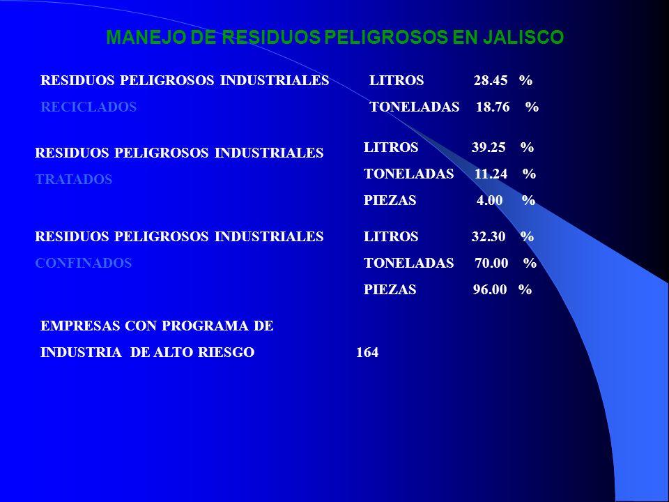 MANEJO DE RESIDUOS PELIGROSOS EN JALISCO RESIDUOS PELIGROSOS INDUSTRIALES RECICLADOS LITROS 28.45 % TONELADAS 18.76 % RESIDUOS PELIGROSOS INDUSTRIALES
