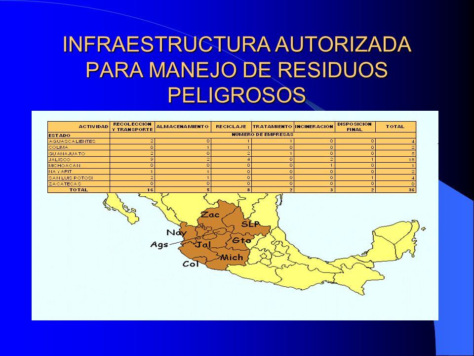 INFRAESTRUCTURA AUTORIZADA PARA MANEJO DE RESIDUOS PELIGROSOS