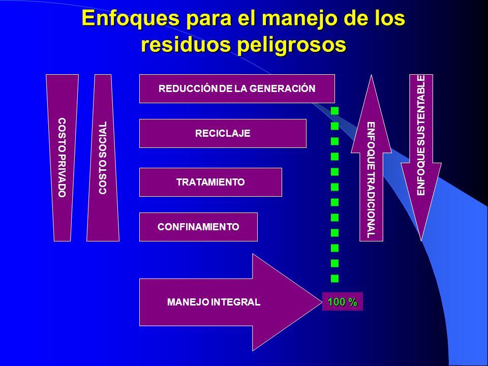 Enfoques para el manejo de los residuos peligrosos REDUCCIÓN DE LA GENERACIÓN RECICLAJE TRATAMIENTO CONFINAMIENTO MANEJO INTEGRAL ENFOQUE TRADICIONAL