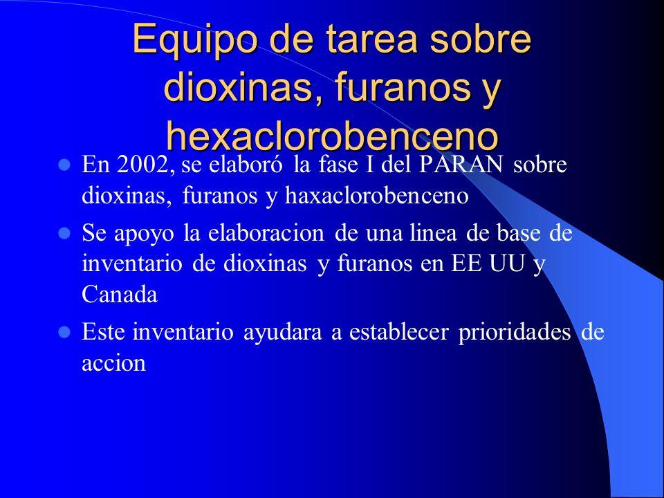 Equipo de tarea sobre dioxinas, furanos y hexaclorobenceno En 2002, se elaboró la fase I del PARAN sobre dioxinas, furanos y haxaclorobenceno Se apoyo