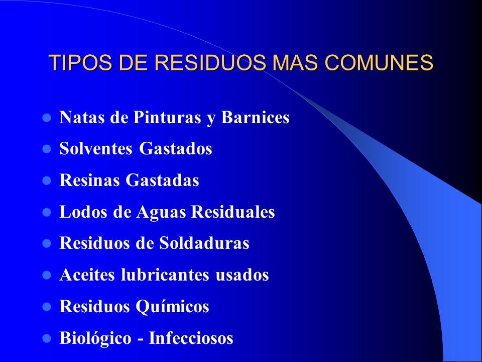 TIPOS DE RESIDUOS MAS COMUNES Natas de Pinturas y Barnices Solventes Gastados Resinas Gastadas Lodos de Aguas Residuales Residuos de Soldaduras Aceite